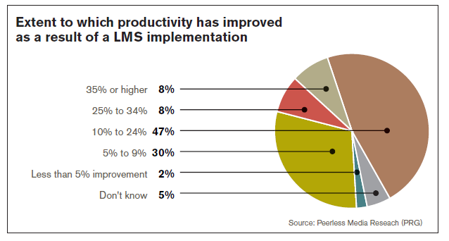 LMS Implementation
