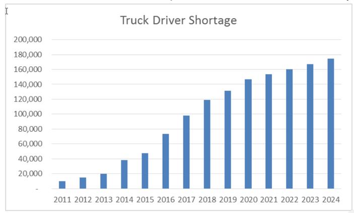 ATA-truck-driver-shortage-chart.png
