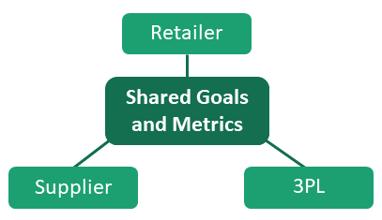 3PL-metrics-2