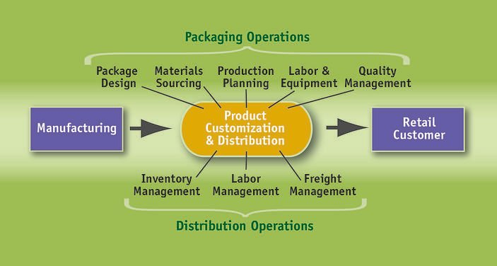 diagram-integrated-packaging-and-distribution-jpg-1.jpg