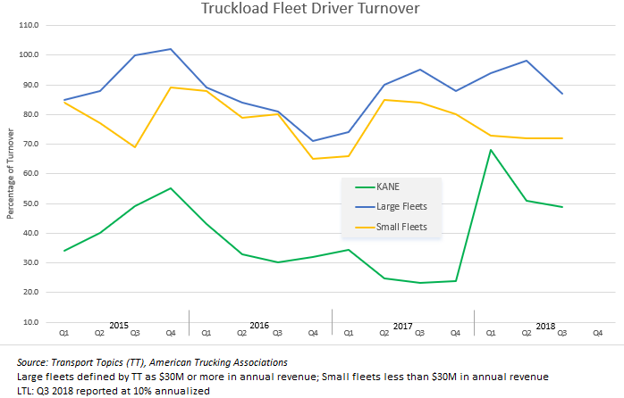 driver-turnover-through-2018