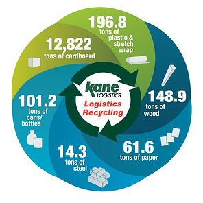 recylcing-stats-2021-kane