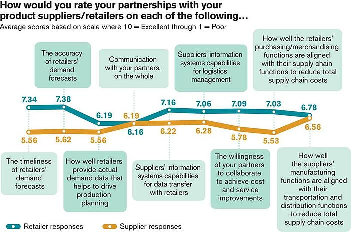 survey-results-graph-retailer-supplier-alignment.jpg